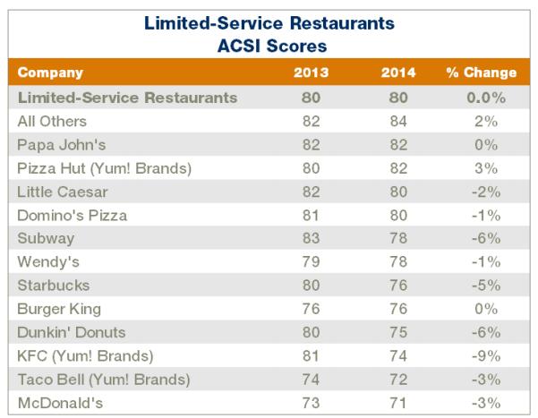 beoordeling-fastfoodrestaurants